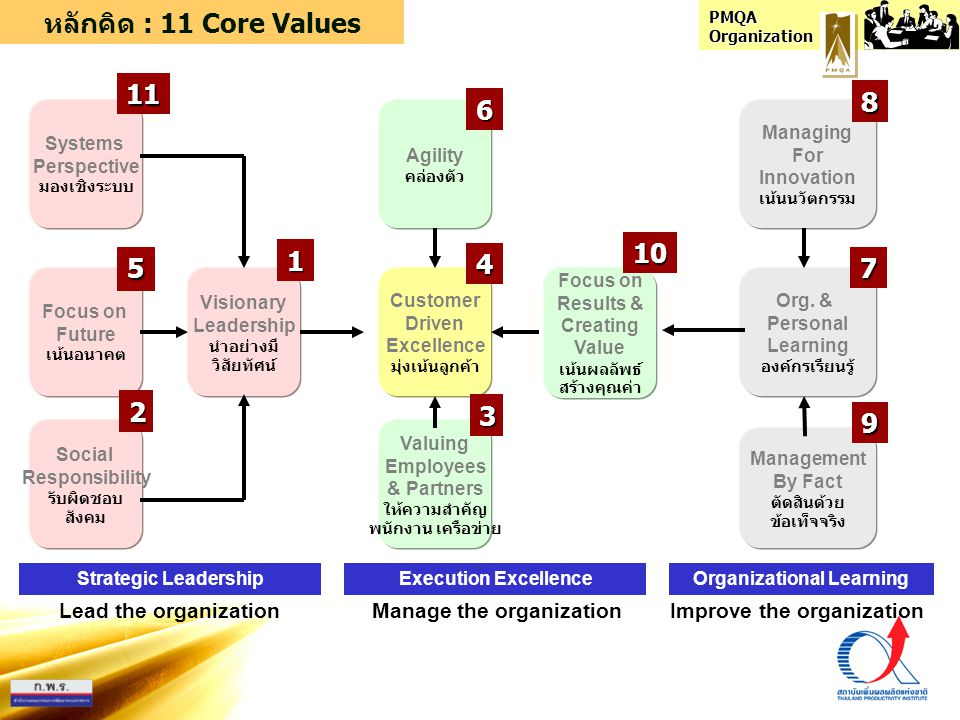 หลักคิด : 11 Core Values 11 8 6 10 1 4 5 7 2 3 9 Lead the organization