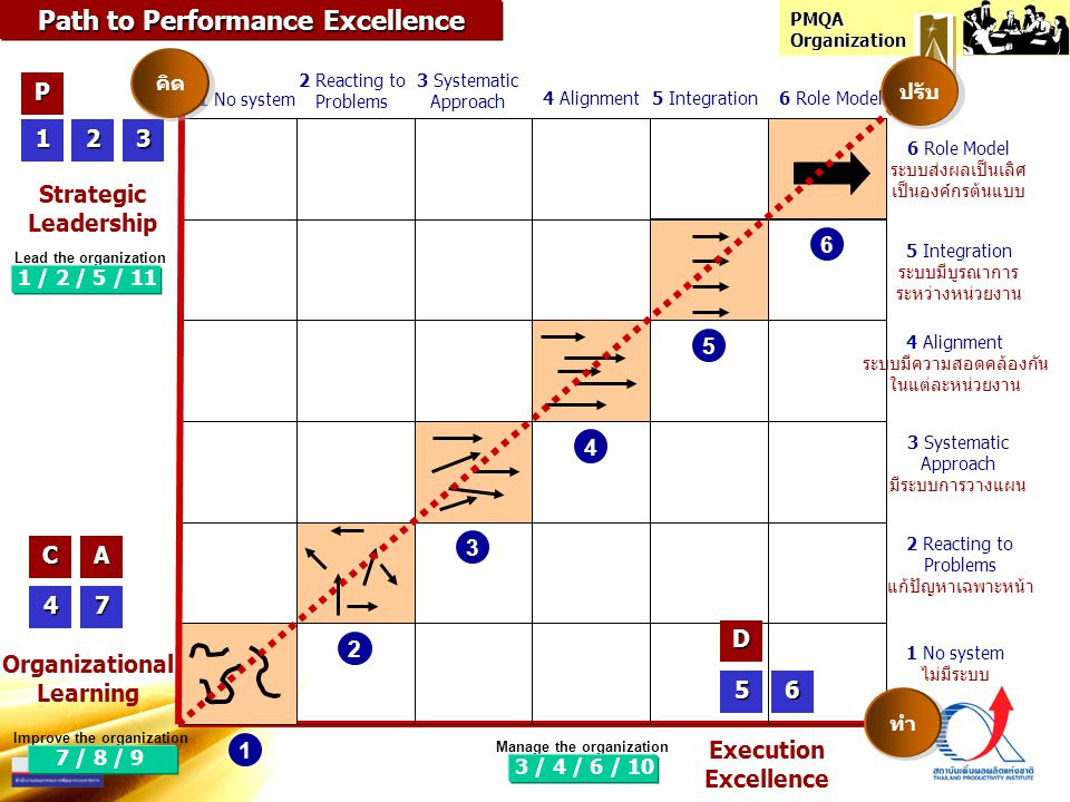 Path to Performance Excellence