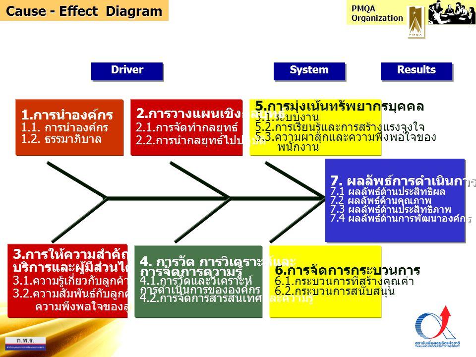 2.การวางแผนเชิงกลยุทธ์ 5.การมุ่งเน้นทรัพยากรบุคคล