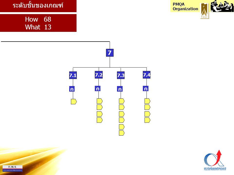 ระดับชั้นของเกณฑ์ How 68 What 13 7 7.1 7.2 7.3 7.4 ก ก ก ก