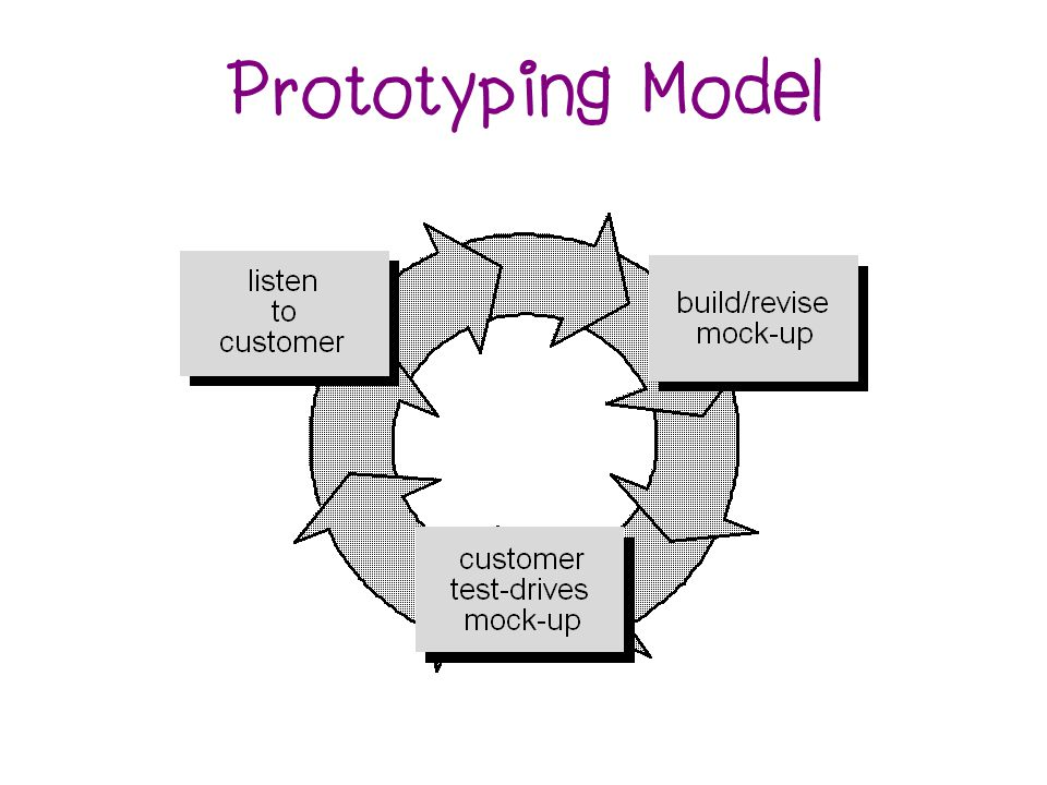 Prototyping Model
