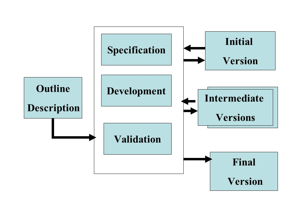 Specification Development. Validation. Initial. Version. Outline. Description. Intermediate. Versions.