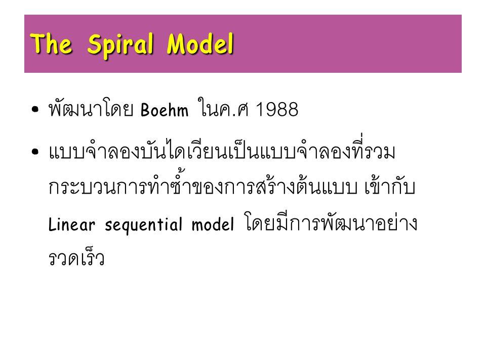 The Spiral Model พัฒนาโดย Boehm ในค.ศ 1988
