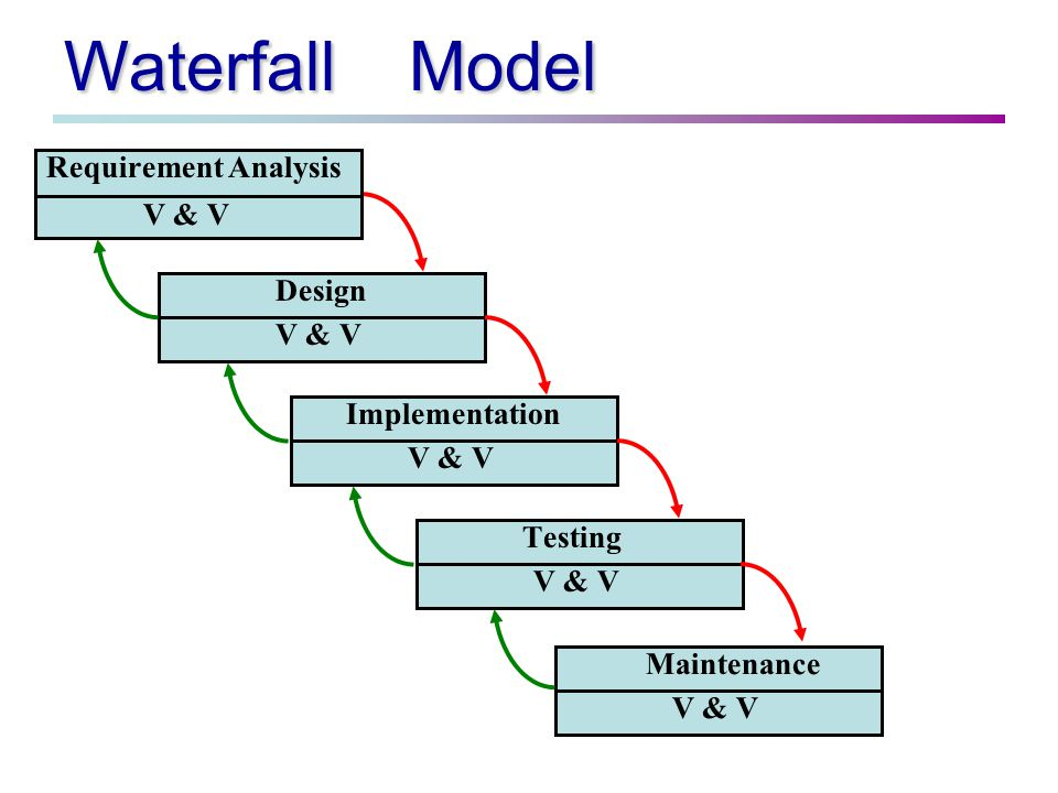 Waterfall Model Requirement Analysis V & V Design V & V Implementation