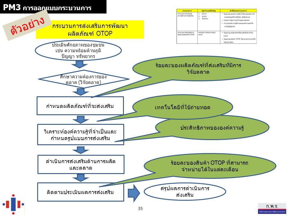 ตัวอย่าง PM3 การออกแบบกระบวนการ