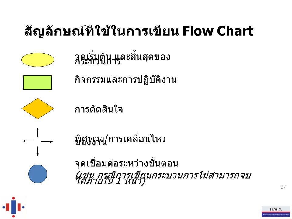 สัญลักษณ์ที่ใช้ในการเขียน Flow Chart