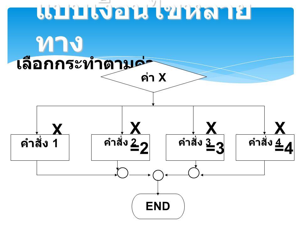 แบบเงื่อนไขหลายทาง เลือกกระทำตามค่า X=1 X=2 X=3 X=4 ค่า X คำสั่ง 1 END
