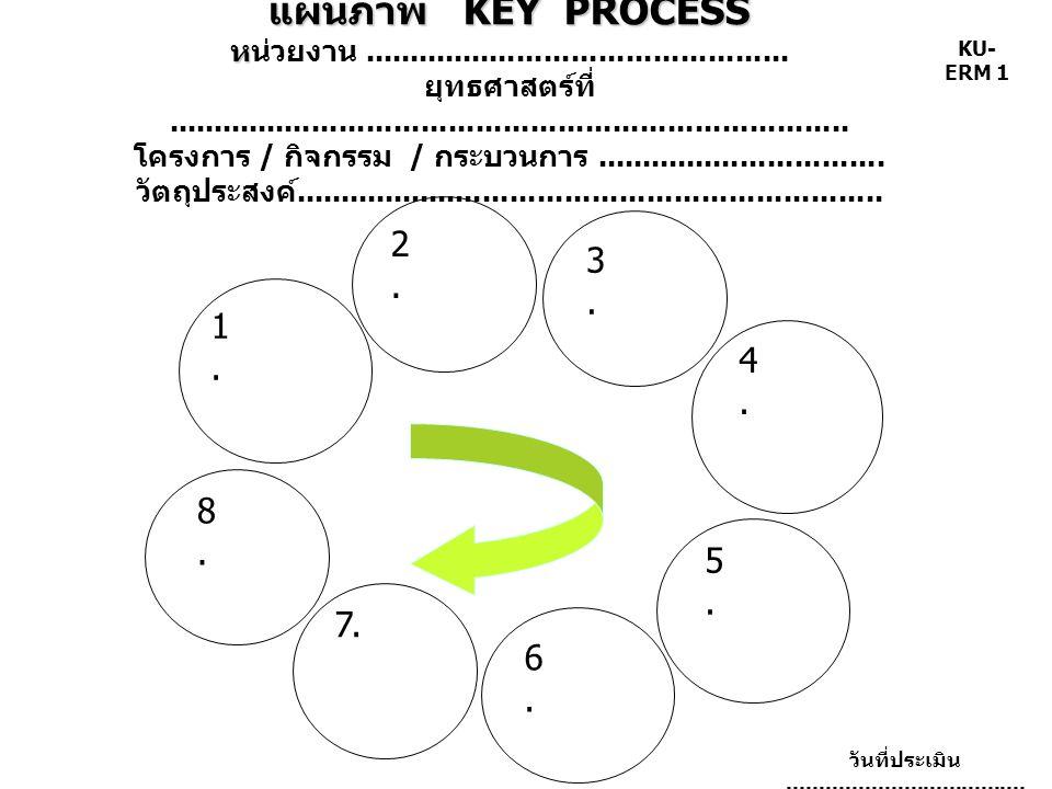 แผนภาพ KEY PROCESS หน่วยงาน. ยุทธศาสตร์ที่