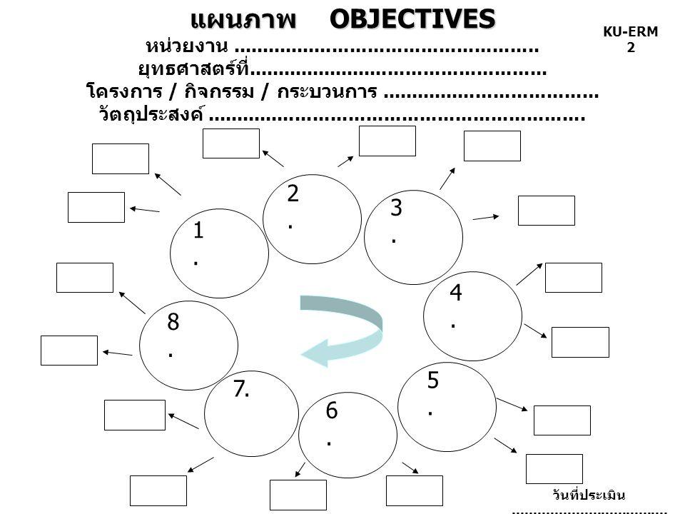 แผนภาพ OBJECTIVES หน่วยงาน. ยุทธศาสตร์ที่
