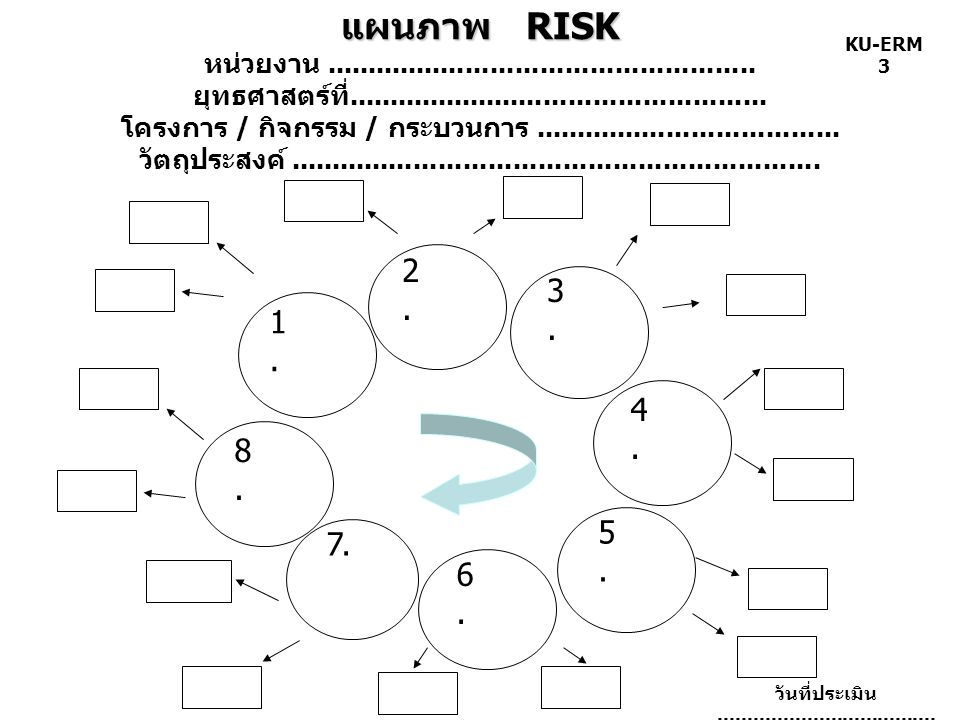 แผนภาพ RISK หน่วยงาน. ยุทธศาสตร์ที่. โครงการ / กิจกรรม / กระบวนการ