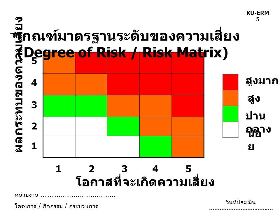 เกณฑ์มาตรฐานระดับของความเสี่ยง (Degree of Risk / Risk Matrix)