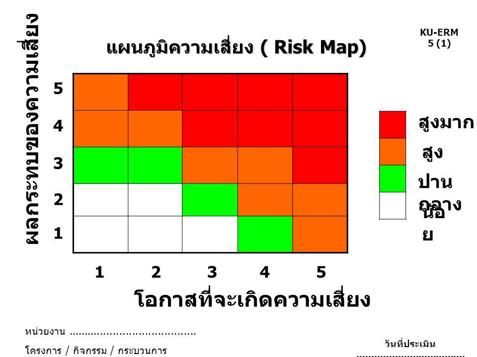 แผนภูมิความเสี่ยง ( Risk Map)