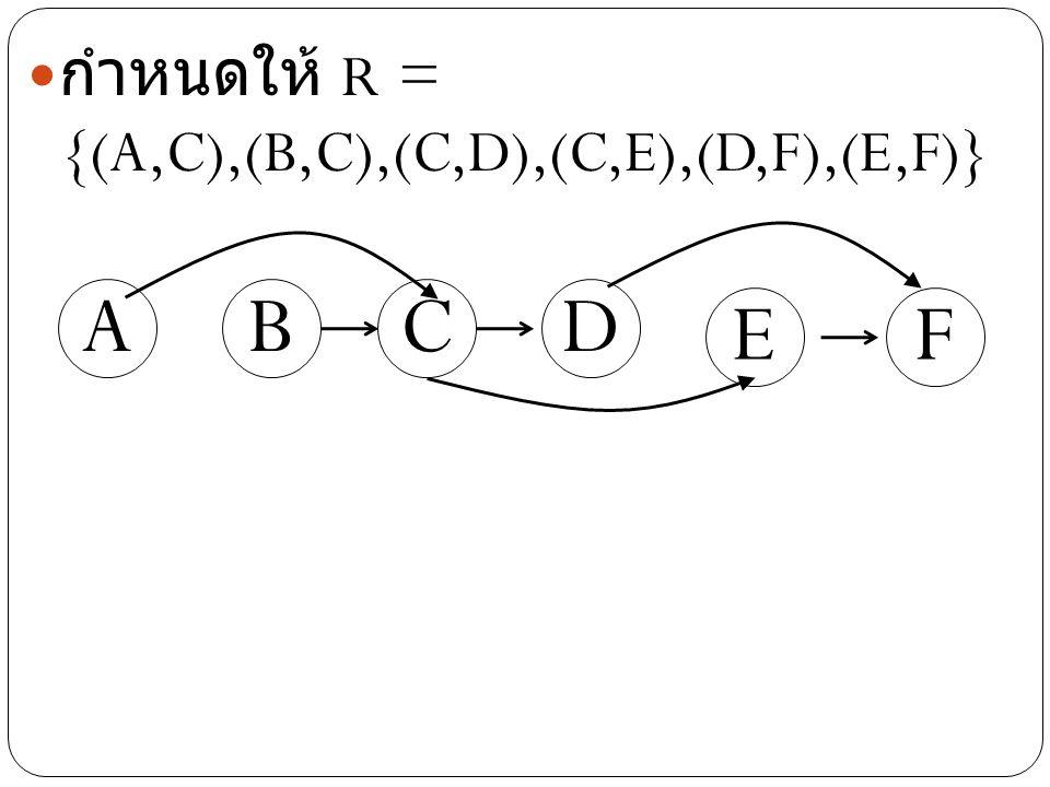 กำหนดให้ R = {(A,C),(B,C),(C,D),(C,E),(D,F),(E,F)}