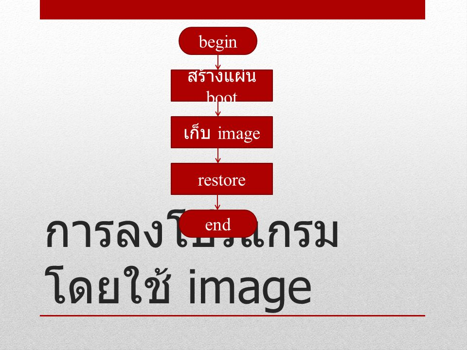 การลงโปรแกรมโดยใช้ image