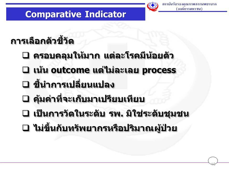 Comparative Indicator