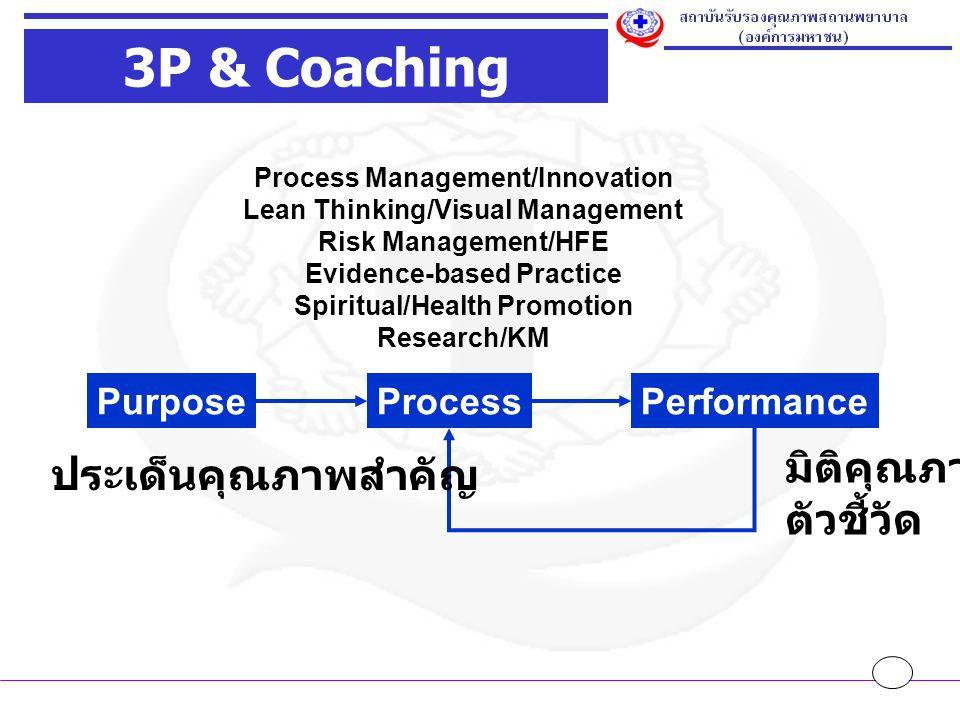 3P & Coaching มิติคุณภาพ ประเด็นคุณภาพสำคัญ ตัวชี้วัด Purpose Process