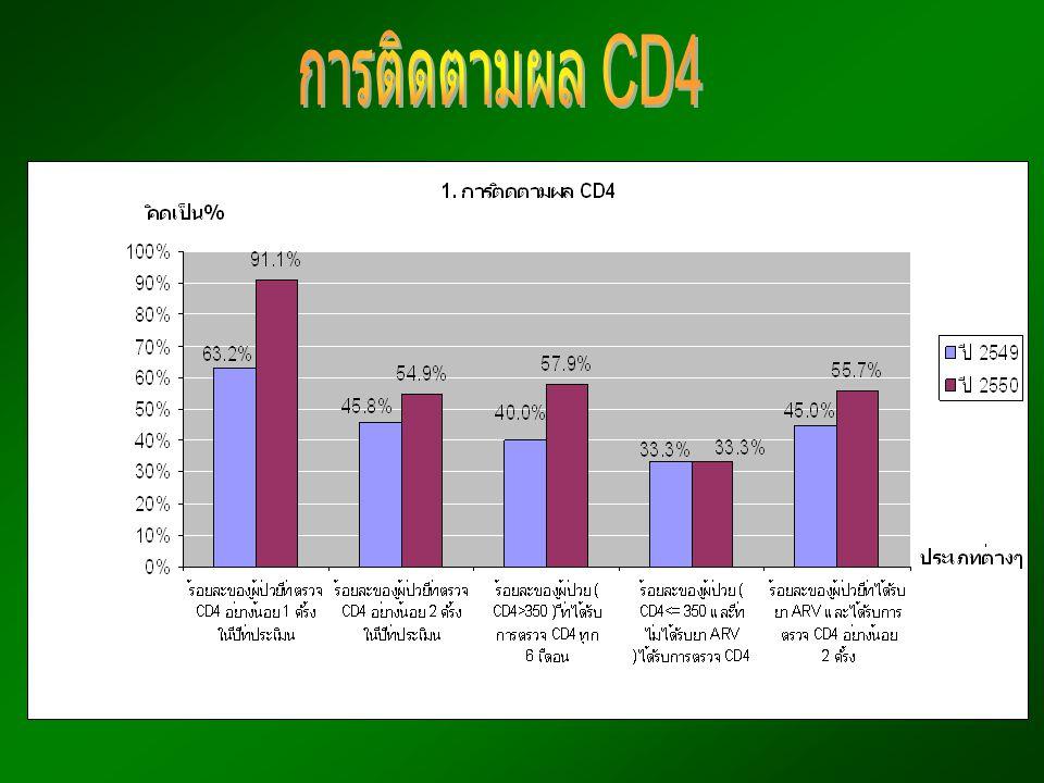 การติดตามผล CD4