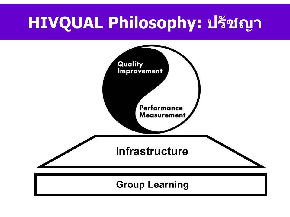HIVQUAL Philosophy: ปรัชญา