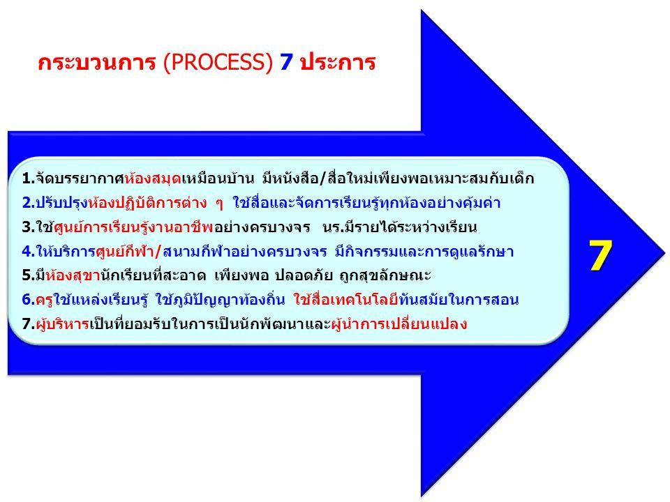 กระบวนการ (PROCESS) 7 ประการ