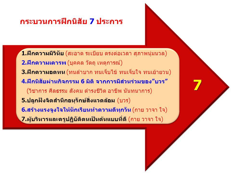 กระบวนการฝึกนิสัย 7 ประการ