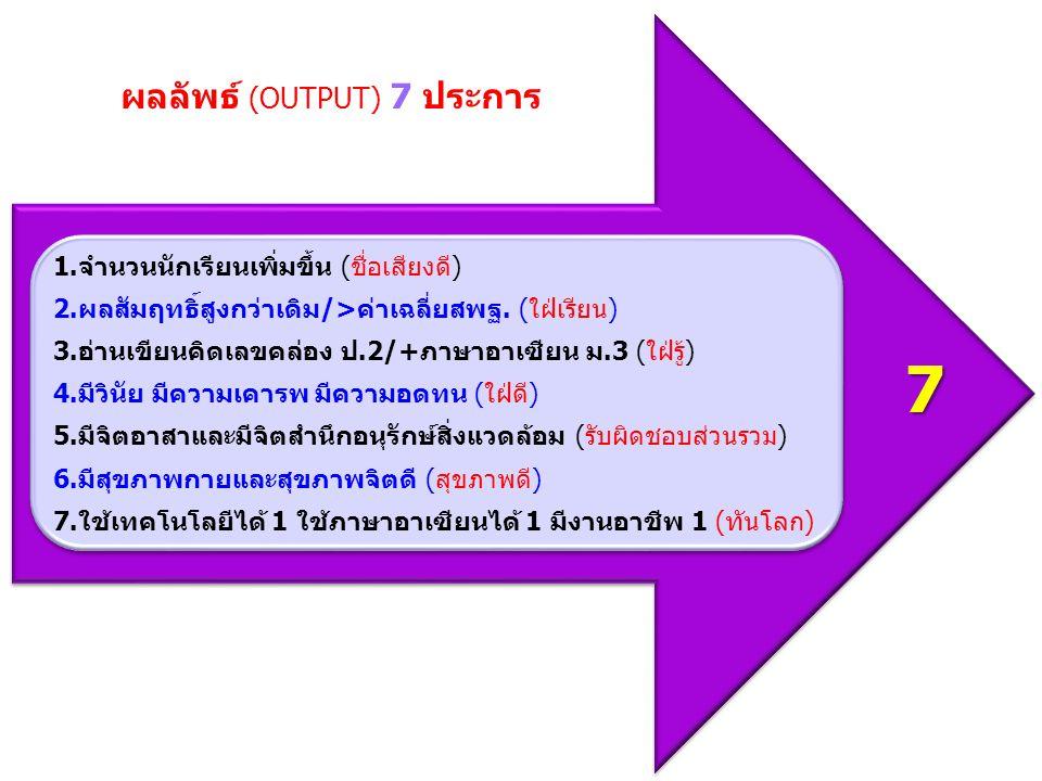 ผลลัพธ์ (OUTPUT) 7 ประการ