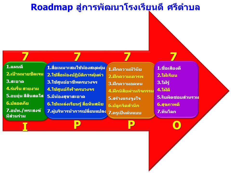 Roadmap สู่การพัฒนาโรงเรียนดี ศรีตำบล