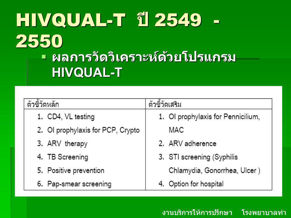 HIVQUAL-T ปี 2549 - 2550 ผลการวัดวิเคราะห์ด้วยโปรแกรม HIVQUAL-T