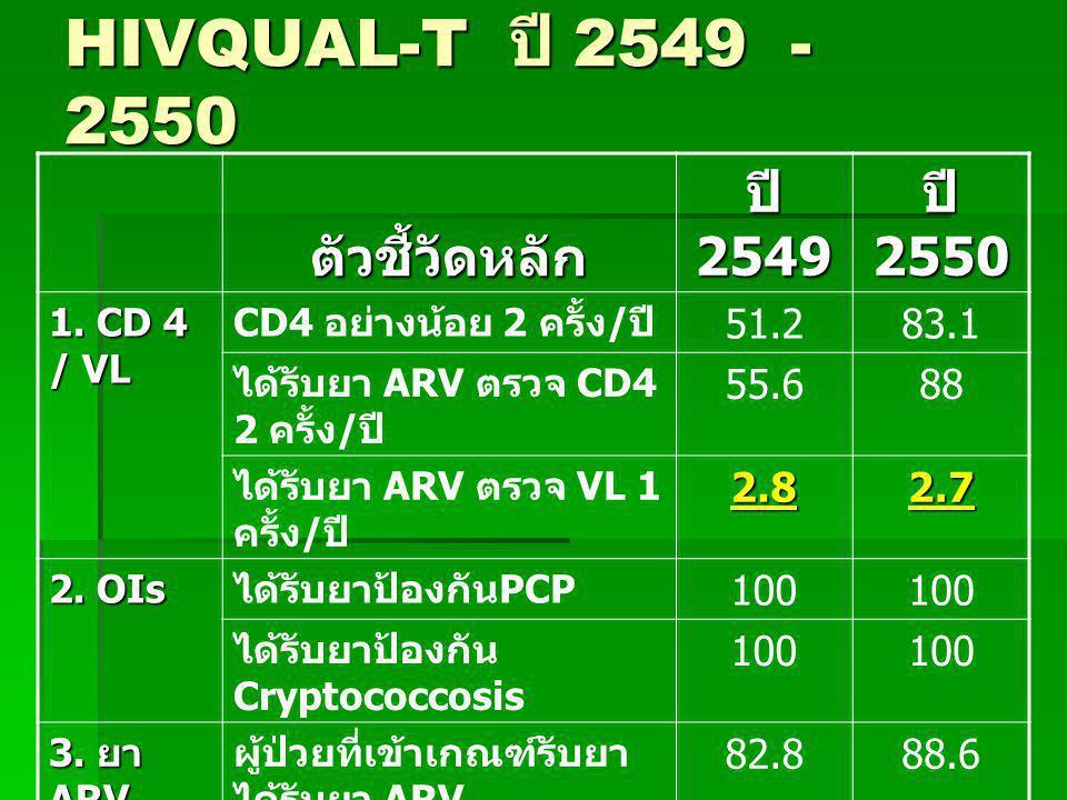 HIVQUAL-T ปี 2549 - 2550 ตัวชี้วัดหลัก ปี 2549 ปี 2550 51.2 83.1 55.6