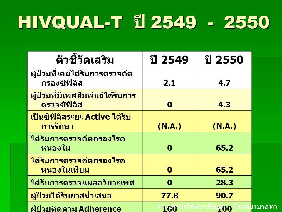 HIVQUAL-T ปี 2549 - 2550 ตัวชี้วัดเสริม ปี 2549 ปี 2550