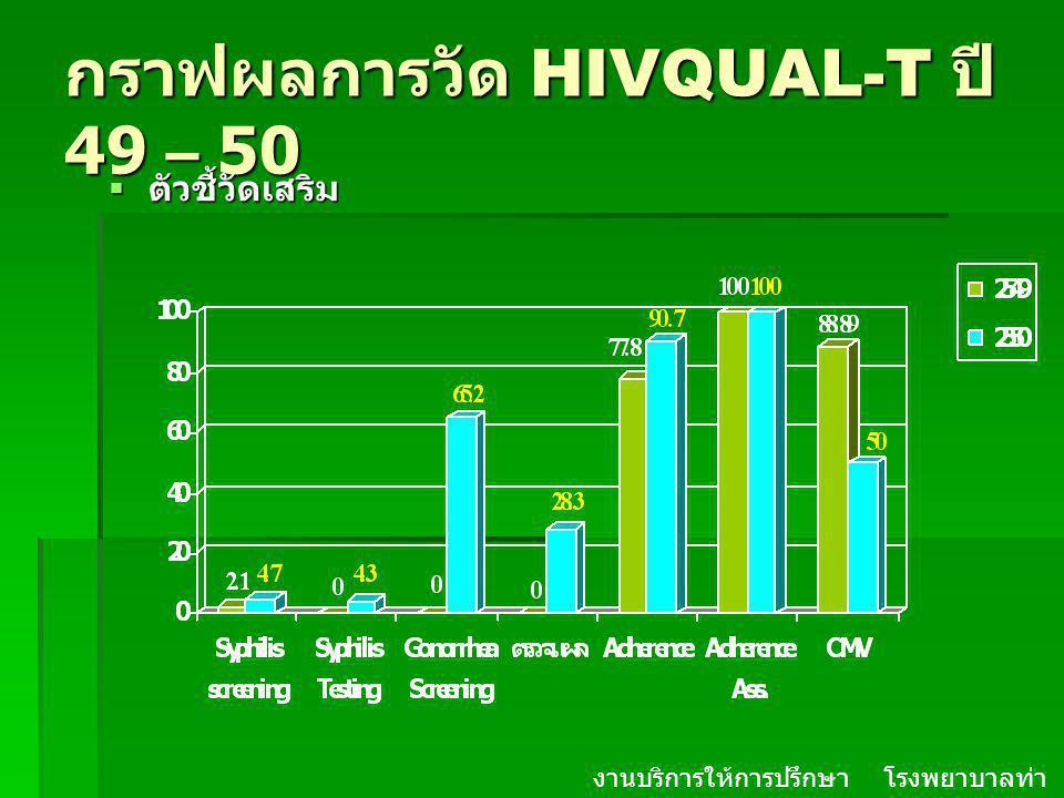กราฟผลการวัด HIVQUAL-T ปี 49 – 50