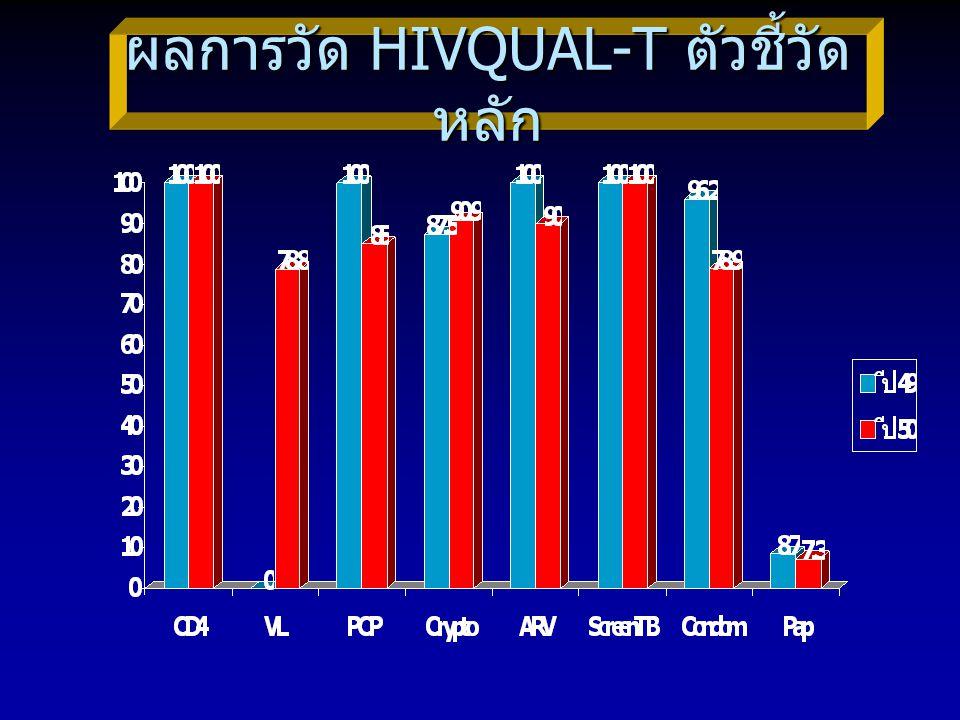 ผลการวัด HIVQUAL-T ตัวชี้วัดหลัก