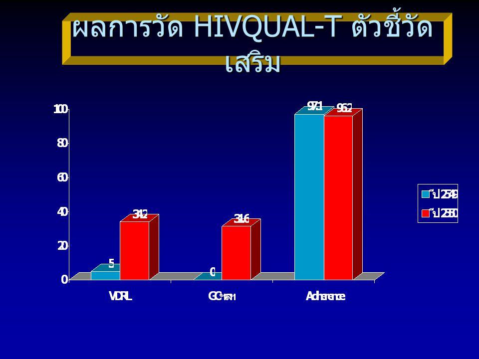 ผลการวัด HIVQUAL-T ตัวชี้วัดเสริม