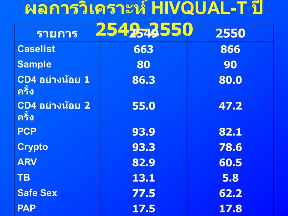 ผลการวิเคราะห์ HIVQUAL-T ปี 2549-2550