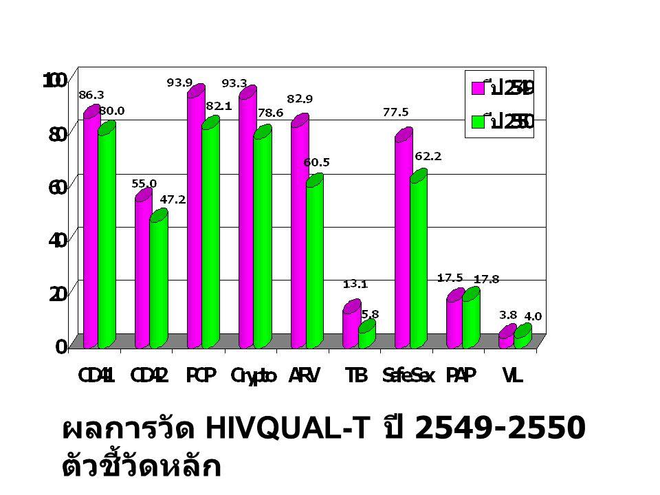 ผลการวัด HIVQUAL-T ปี 2549-2550 ตัวชี้วัดหลัก