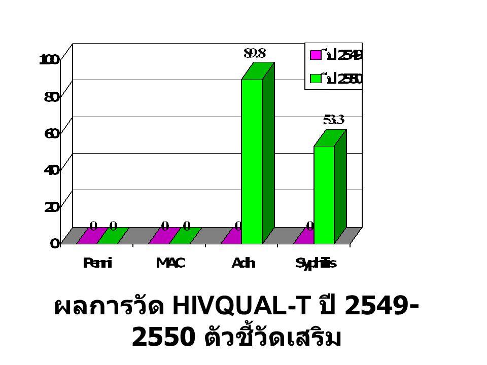 ผลการวัด HIVQUAL-T ปี 2549-2550 ตัวชี้วัดเสริม