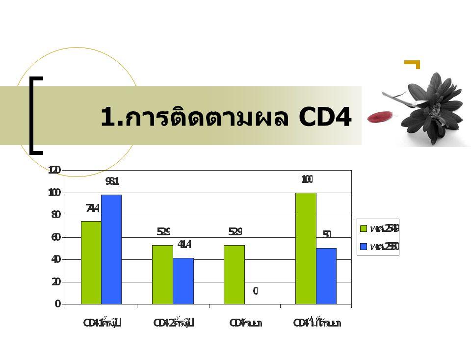 1.การติดตามผล CD4