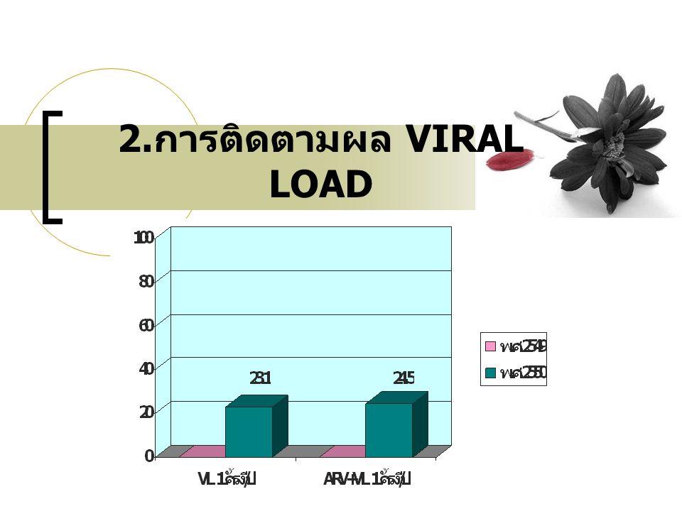 2.การติดตามผล VIRAL LOAD