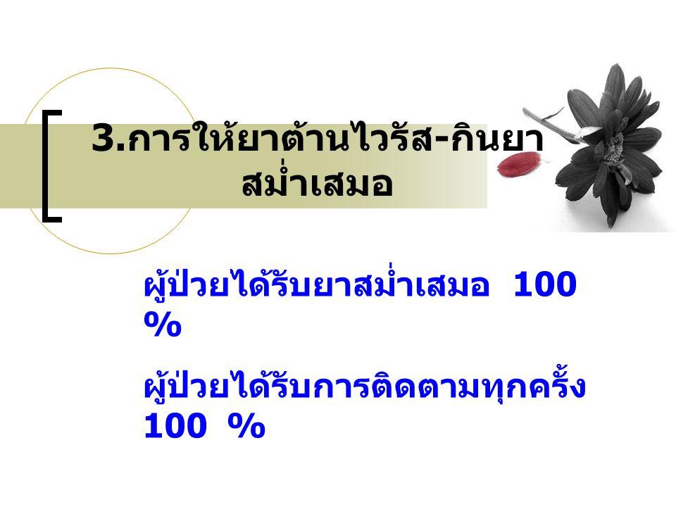 3.การให้ยาต้านไวรัส-กินยาสม่ำเสมอ