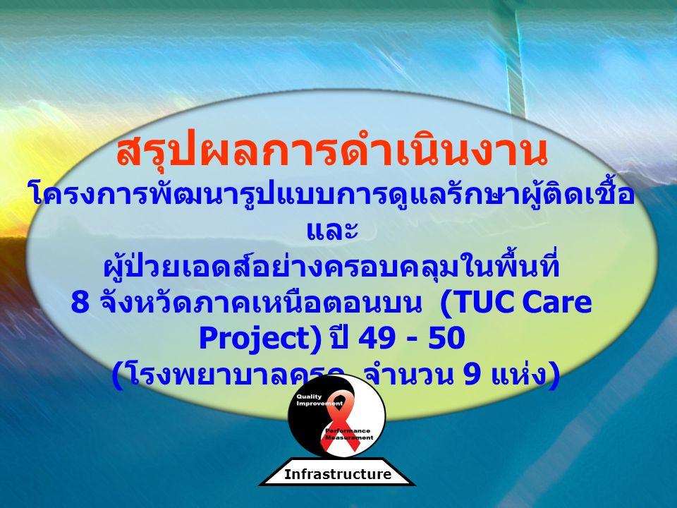 สรุปผลการดำเนินงาน โครงการพัฒนารูปแบบการดูแลรักษาผู้ติดเชื้อและ ผู้ป่วยเอดส์อย่างครอบคลุมในพื้นที่ 8 จังหวัดภาคเหนือตอนบน (TUC Care Project) ปี 49 - 50 (โรงพยาบาลครูก. จำนวน 9 แห่ง)