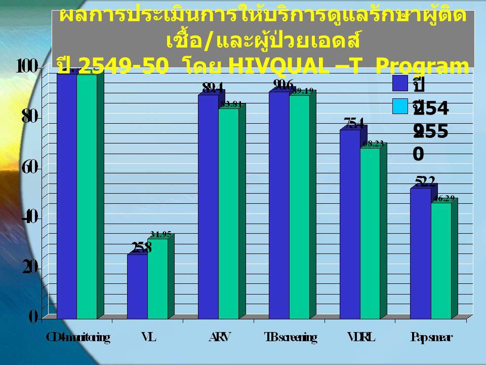 ผลการประเมินการให้บริการดูแลรักษาผู้ติดเชื้อ/และผู้ป่วยเอดส์ ปี 2549-50 โดย HIVQUAL –T Program