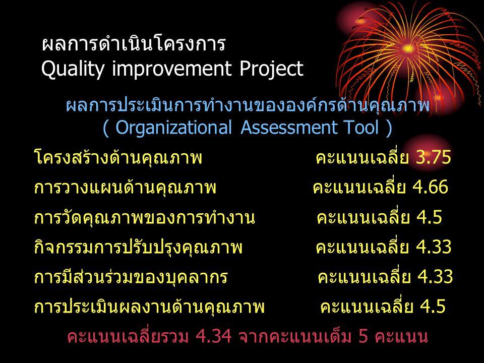 ผลการดำเนินโครงการ Quality improvement Project