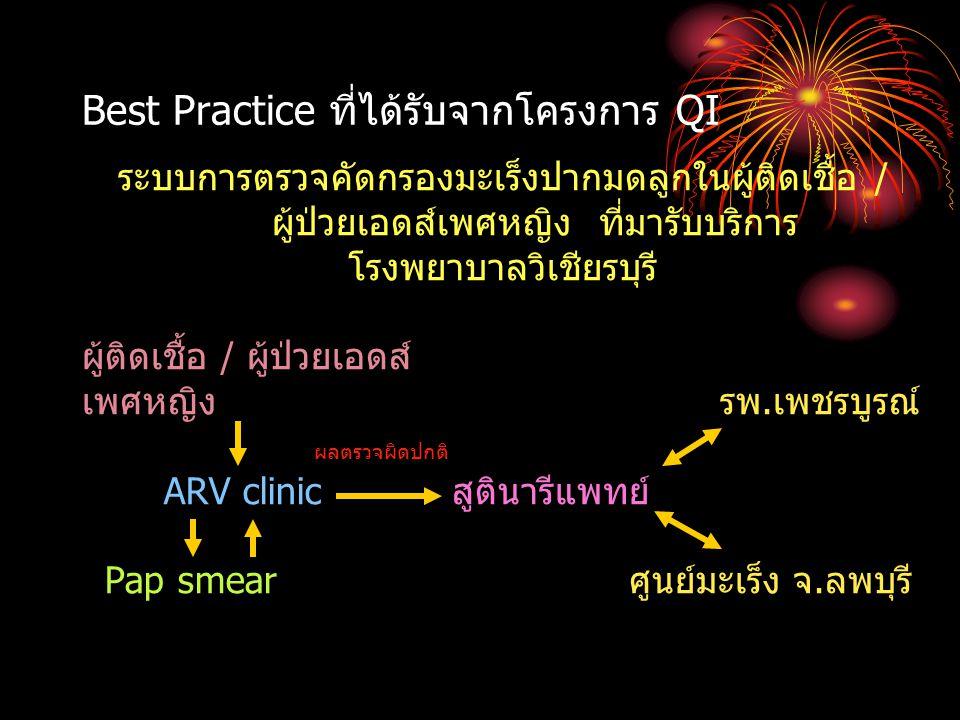 Best Practice ที่ได้รับจากโครงการ QI
