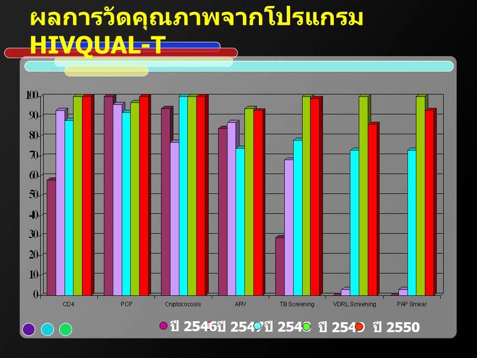 ผลการวัดคุณภาพจากโปรแกรม HIVQUAL-T