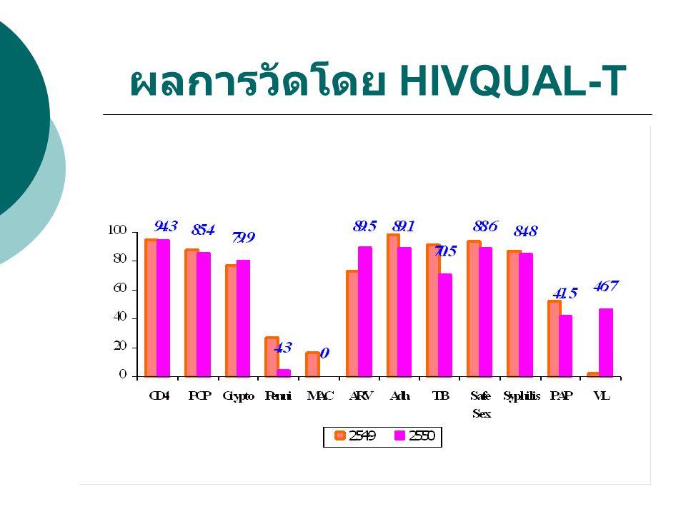 ผลการวัดโดย HIVQUAL-T