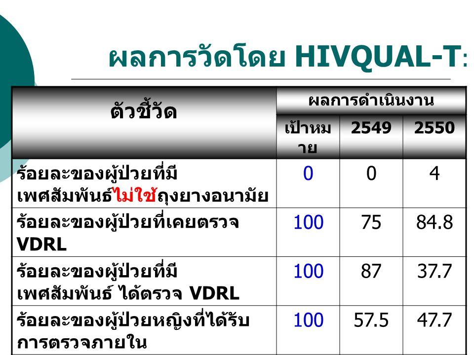 ผลการวัดโดย HIVQUAL-T: