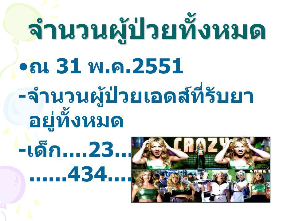 จำนวนผู้ป่วยทั้งหมด ณ 31 พ.ค.2551