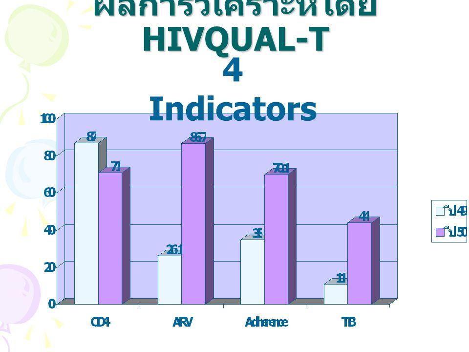 ผลการวิเคราะห์โดย HIVQUAL-T
