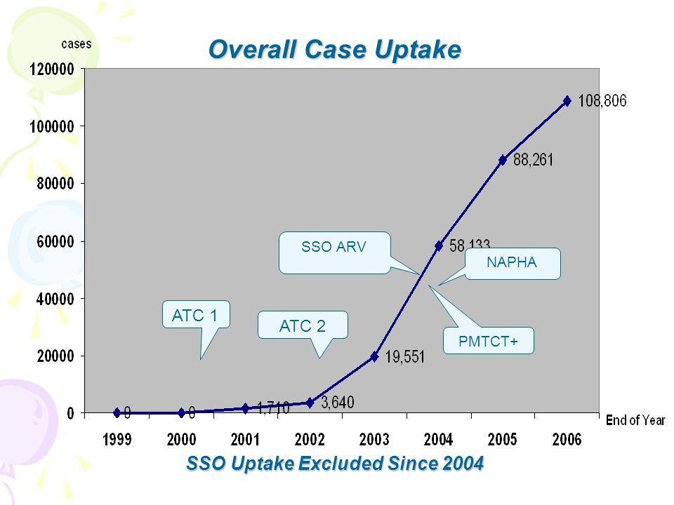 SSO Uptake Excluded Since 2004
