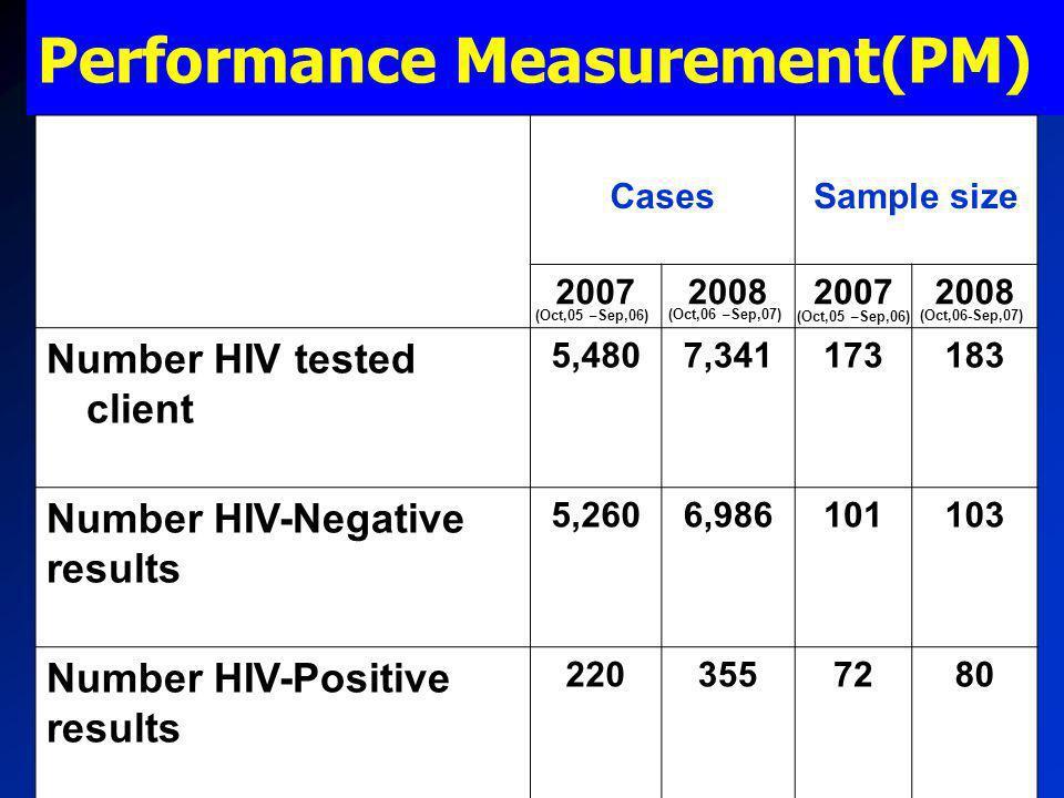 Performance Measurement(PM)