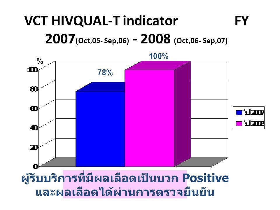 VCT HIVQUAL-T indicator FY 2007(Oct,05- Sep,06) - 2008 (Oct,06- Sep,07)